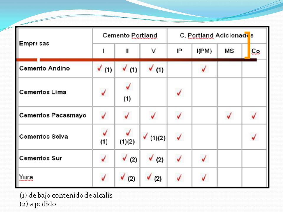 (1) de bajo contenido de álcalis (2) a pedido