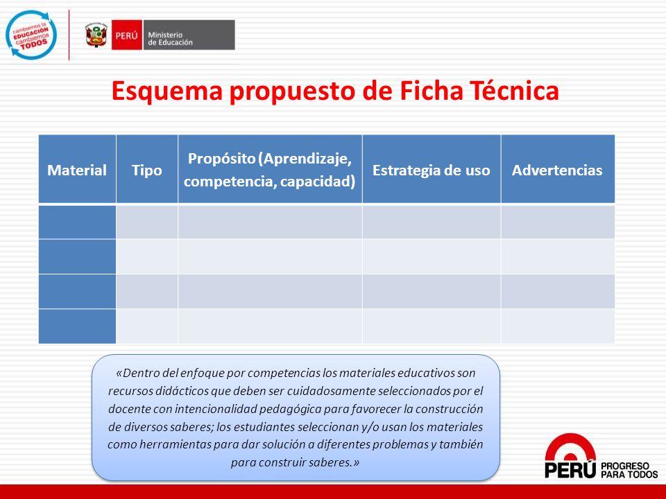 Esquema propuesto de Ficha Técnica MaterialTipo Propósito (Aprendizaje, competencia, capacidad) Estrategia de usoAdvertencias «Dentro del enfoque por