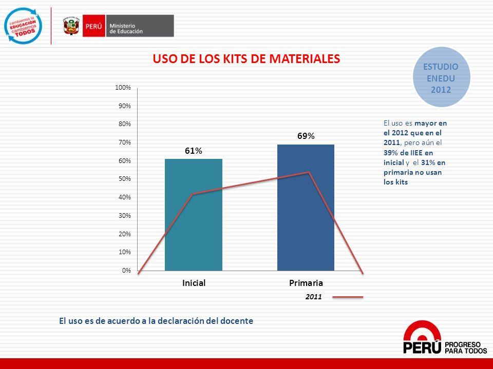 USO DE LOS KITS DE MATERIALES El uso es de acuerdo a la declaración del docente 2011 El uso es mayor en el 2012 que en el 2011, pero aún el 39% de IIE