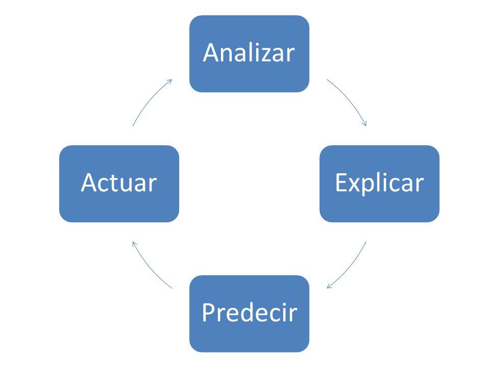 AnalizarExplicar Predecir Actuar