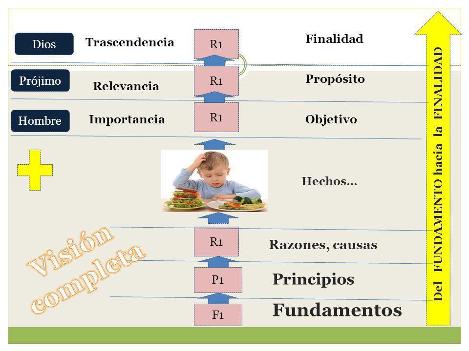 R1 P1 F1 Razones, causas Principios Fundamentos Hechos… R1 Importancia Relevancia Trascendencia Hombre Prójimo Dios Del FUNDAMENTO hacia la FINALIDAD
