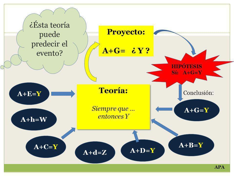 A+B=Y A+D=Y A+C=Y A+d=Z A+h=W A+E=Y Proyecto: A+G= ¿ Y ? Teoría: Siempre que … entonces Y Teoría: Siempre que … entonces Y ¿Ésta teoría puede predecir