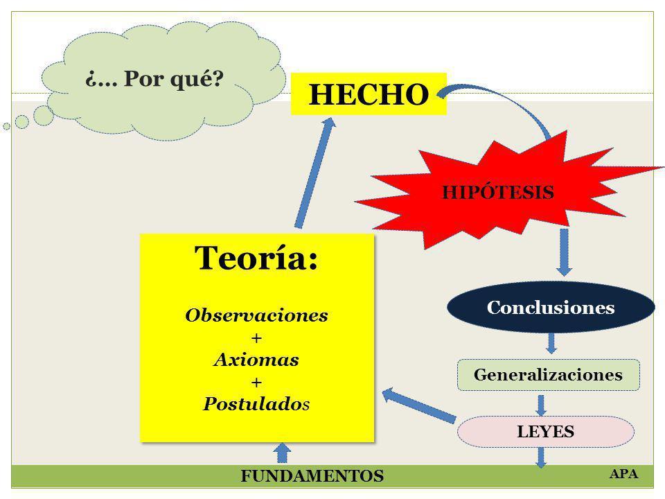 HECHO Teoría: Observaciones + Axiomas + Postulados Teoría: Observaciones + Axiomas + Postulados ¿… Por qué? HIPÓTESIS Conclusiones Generalizaciones LE