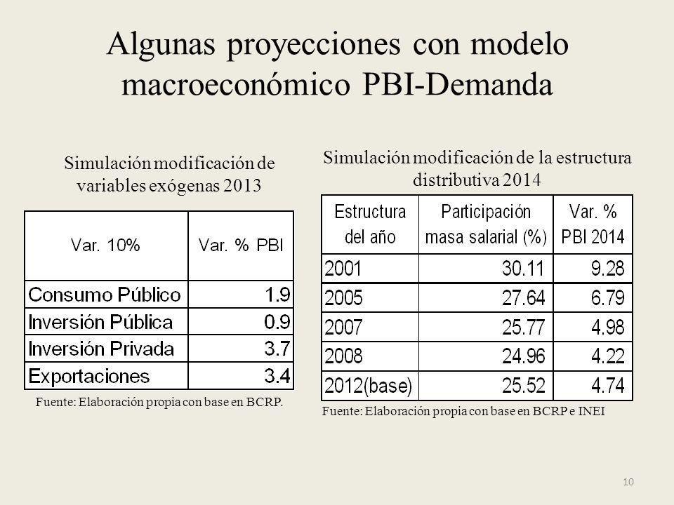 Algunas proyecciones con modelo macroeconómico PBI-Demanda 10 Simulación modificación de variables exógenas 2013 Fuente: Elaboración propia con base e