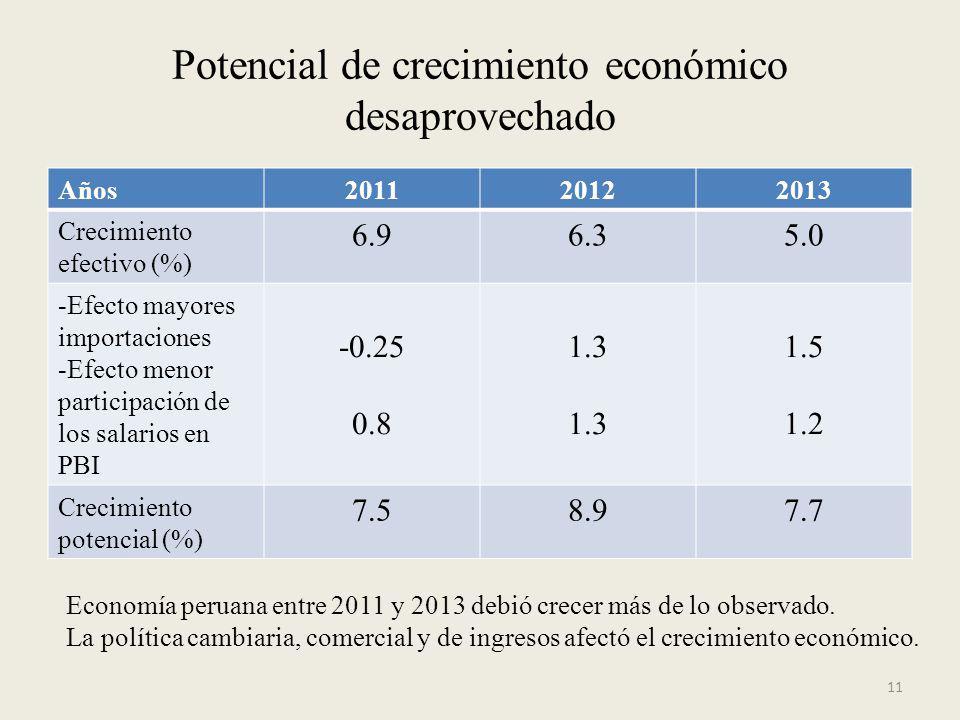 Potencial de crecimiento económico desaprovechado Años201120122013 Crecimiento efectivo (%) 6.96.35.0 -Efecto mayores importaciones -Efecto menor part