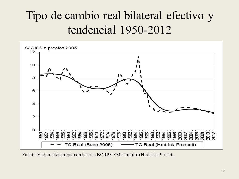 Tipo de cambio real bilateral efectivo y tendencial 1950-2012 12 Fuente: Elaboración propia con base en BCRP y FMI con filtro Hodrick-Prescott.