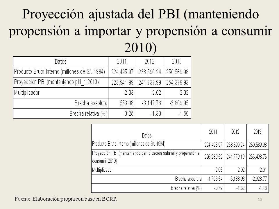 Proyección ajustada del PBI (manteniendo propensión a importar y propensión a consumir 2010) 13 Fuente: Elaboración propia con base en BCRP.