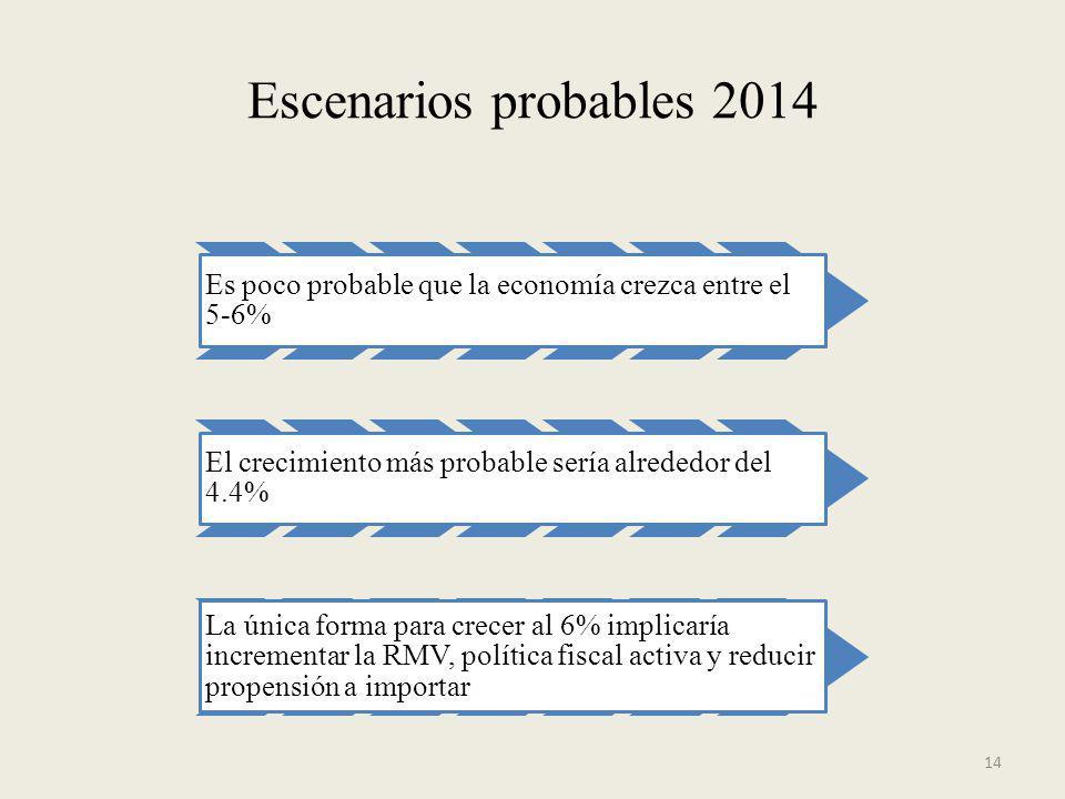 Escenarios probables 2014 Es poco probable que la economía crezca entre el 5-6% El crecimiento más probable sería alrededor del 4.4% La única forma pa