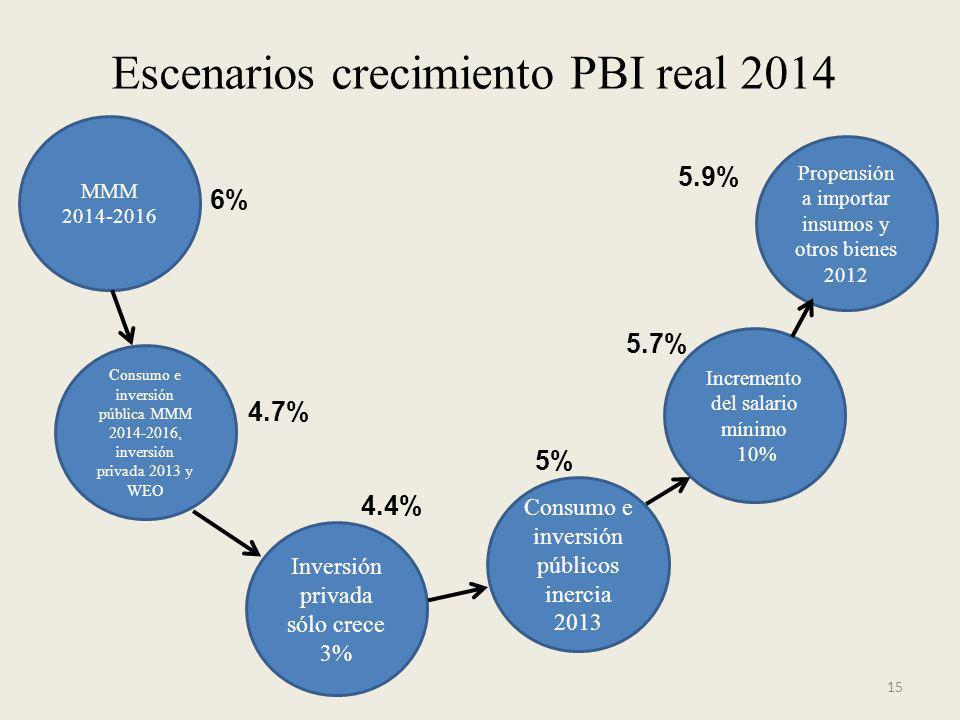 15 Escenarios crecimiento PBI real 2014 MMM 2014-2016 Consumo e inversión pública MMM 2014-2016, inversión privada 2013 y WEO Inversión privada sólo c