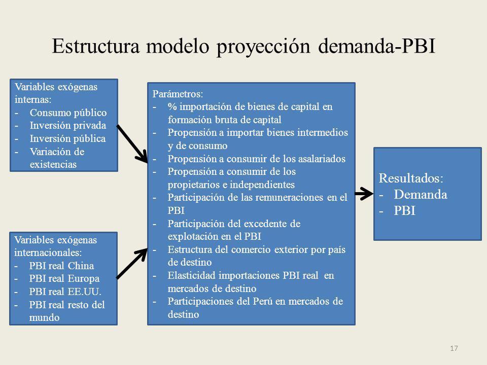 17 Estructura modelo proyección demanda-PBI Parámetros: -% importación de bienes de capital en formación bruta de capital -Propensión a importar biene