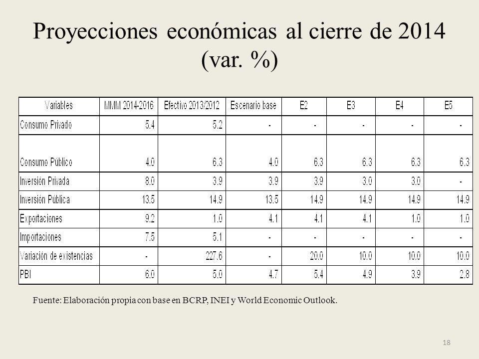 18 Proyecciones económicas al cierre de 2014 (var. %) Fuente: Elaboración propia con base en BCRP, INEI y World Economic Outlook.