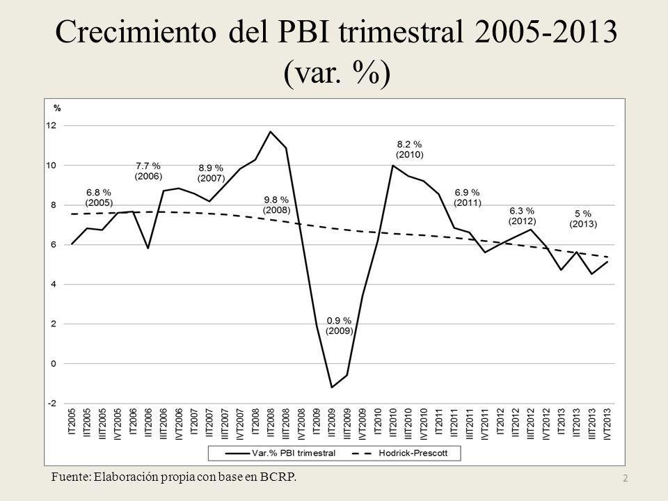 2 Crecimiento del PBI trimestral 2005-2013 (var. %) Fuente: Elaboración propia con base en BCRP.