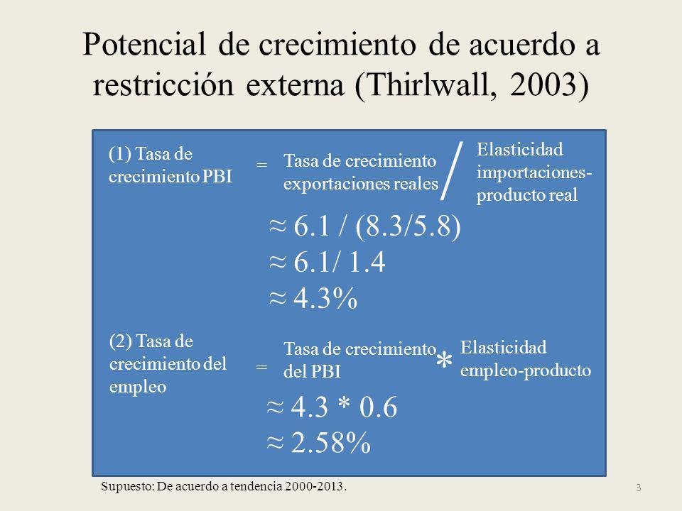 3 Potencial de crecimiento de acuerdo a restricción externa (Thirlwall, 2003) (1) Tasa de crecimiento PBI = Tasa de crecimiento exportaciones reales E