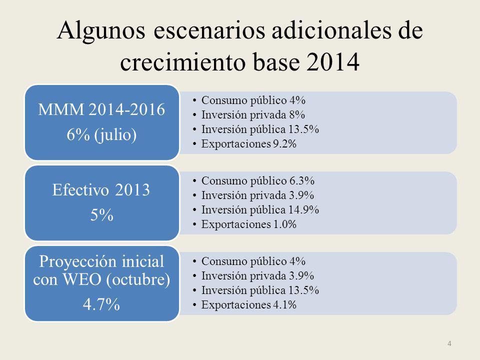 Algunos escenarios adicionales de crecimiento base 2014 Consumo público 4% Inversión privada 8% Inversión pública 13.5% Exportaciones 9.2 % MMM 2014-2