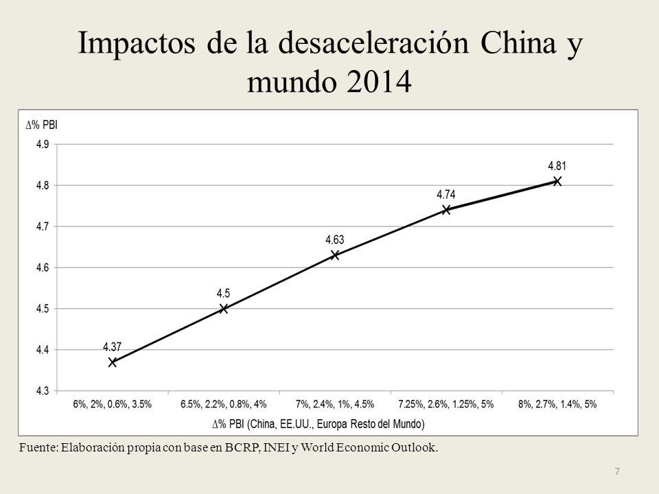 7 Impactos de la desaceleración China y mundo 2014 Fuente: Elaboración propia con base en BCRP, INEI y World Economic Outlook.