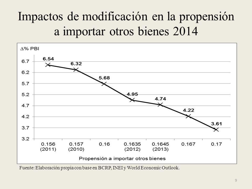 9 Impactos de modificación en la propensión a importar otros bienes 2014 Fuente: Elaboración propia con base en BCRP, INEI y World Economic Outlook.