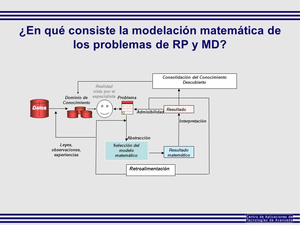 ¿En qué consiste la modelación matemática de los problemas de RP y MD? Datos Dominio de Conocimiento Leyes, observaciones, experiencias Retroalimentac