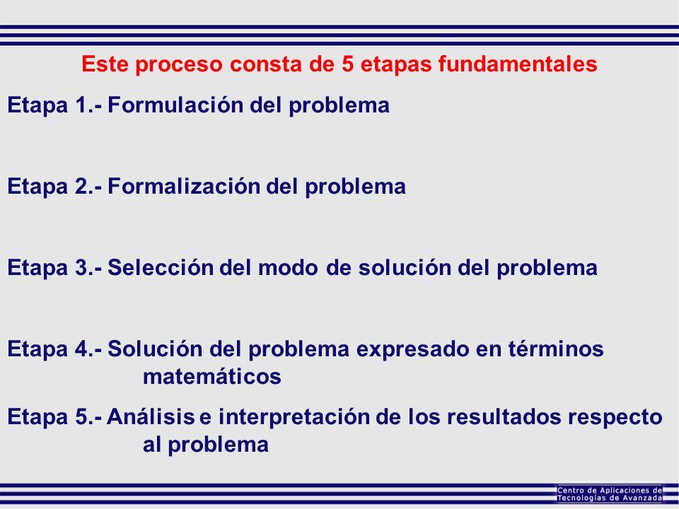 Este proceso consta de 5 etapas fundamentales Etapa 1.- Formulación del problema Etapa 2.- Formalización del problema Etapa 3.- Selección del modo de