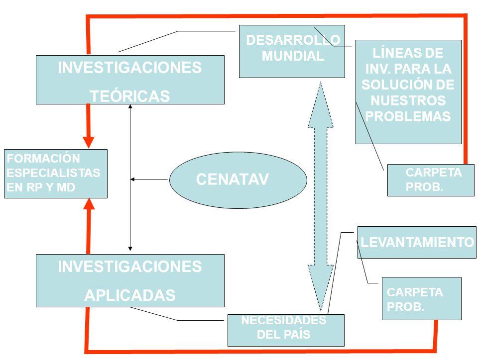 CENATAV INVESTIGACIONES APLICADAS INVESTIGACIONES TEÓRICAS DESARROLLO MUNDIAL LEVANTAMIENTO LÍNEAS DE INV. PARA LA SOLUCIÓN DE NUESTROS PROBLEMAS CARP