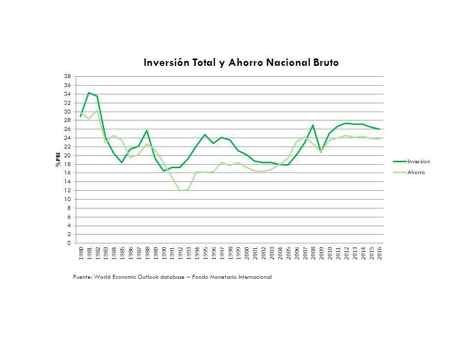 Fuente: World Economic Outlook database – Fondo Monetario Internacional
