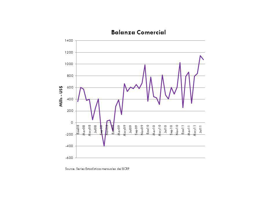 Source: Series Estadísticas mensuales del BCRP
