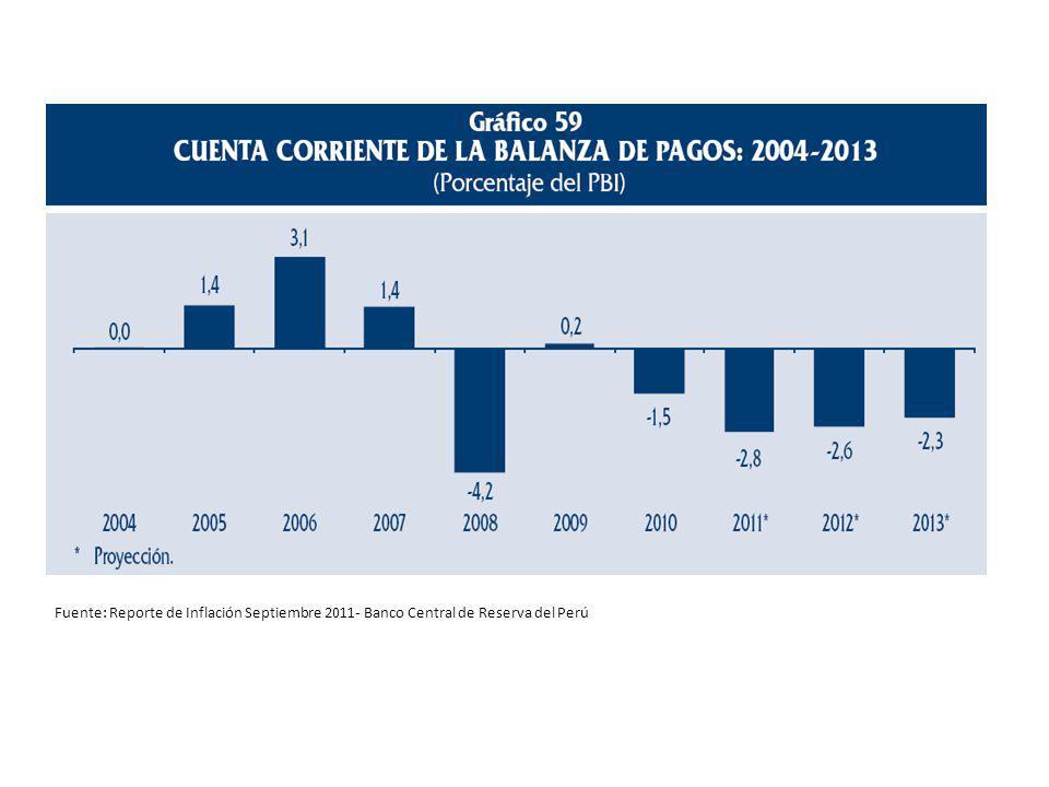 Fuente: Reporte de Inflación Septiembre 2011- Banco Central de Reserva del Perú