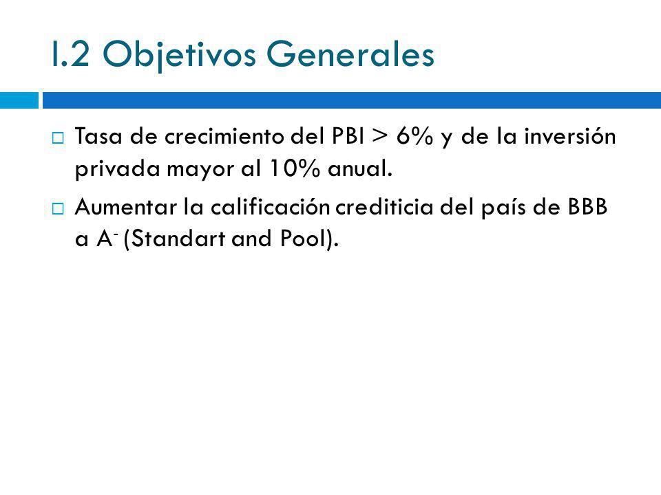 I.2 Objetivos Generales Tasa de crecimiento del PBI > 6% y de la inversión privada mayor al 10% anual. Aumentar la calificación crediticia del país de