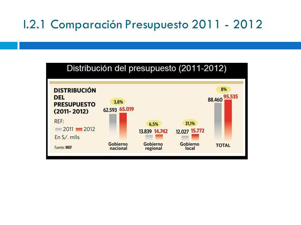 I.2.1 Comparación Presupuesto 2011 - 2012