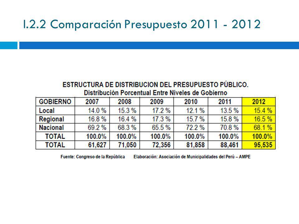 I.2.2 Comparación Presupuesto 2011 - 2012