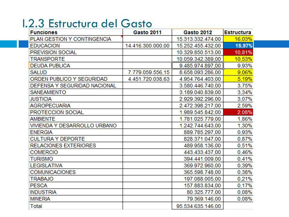 I.2.4 Comparación Presupuesto 2011 - 2012 Notas Finales: 1.Se espera un superávit fiscal del 1% del PBI en el 2012.