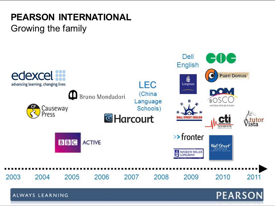 + Virtual Educa y PEARSON EDUCACIÓN colaboran en la integración de la plataforma eCollege en proyectos educativos hemisféricos de referencia, a través del Campus virtual de Las Américas .