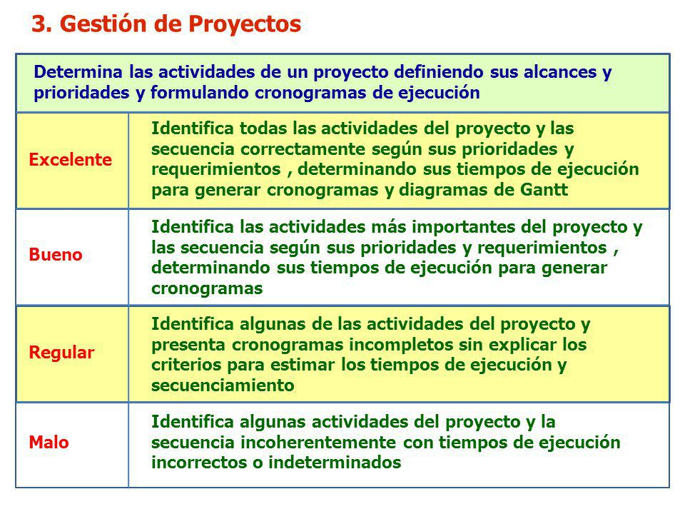 3. Gestión de Proyectos Determina las actividades de un proyecto definiendo sus alcances y prioridades y formulando cronogramas de ejecución Excelente