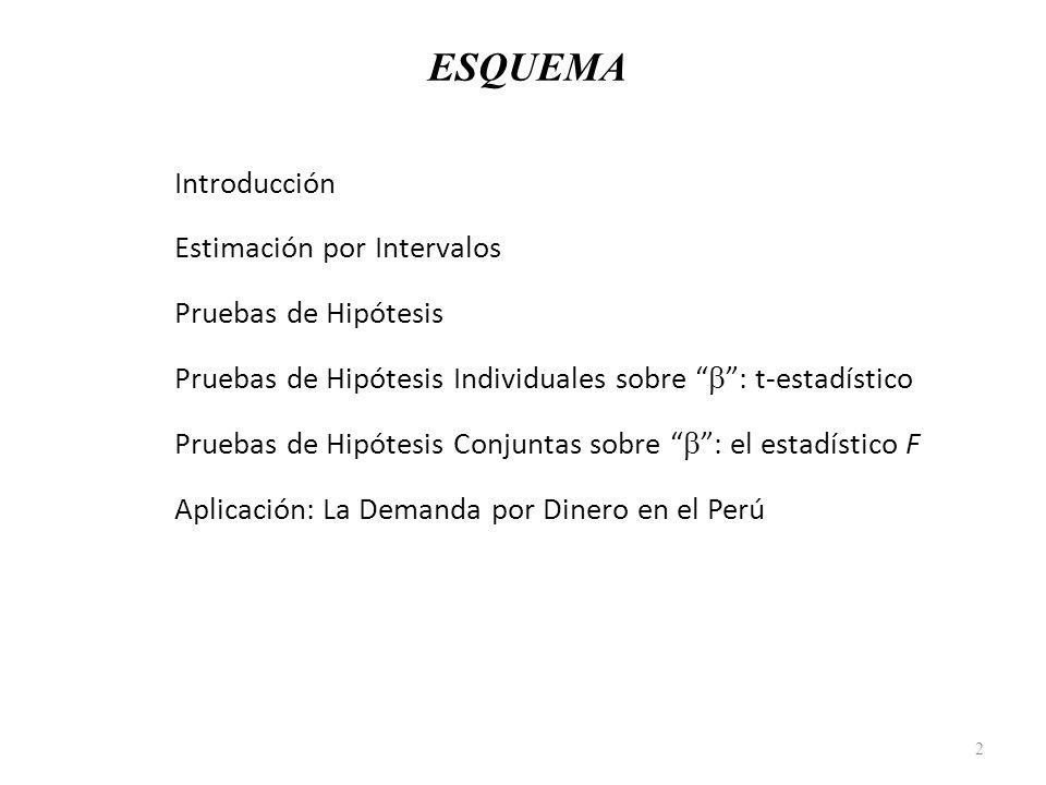 ESQUEMA 1.Introducción 2.Estimación por Intervalos 3.Pruebas de Hipótesis 4.Pruebas de Hipótesis Individuales sobre : t-estadístico 5.Pruebas de Hipót
