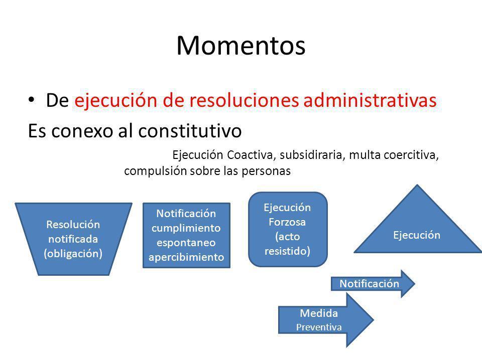 Momentos De ejecución de resoluciones administrativas Es conexo al constitutivo Ejecución Coactiva, subsidiraria, multa coercitiva, compulsión sobre l