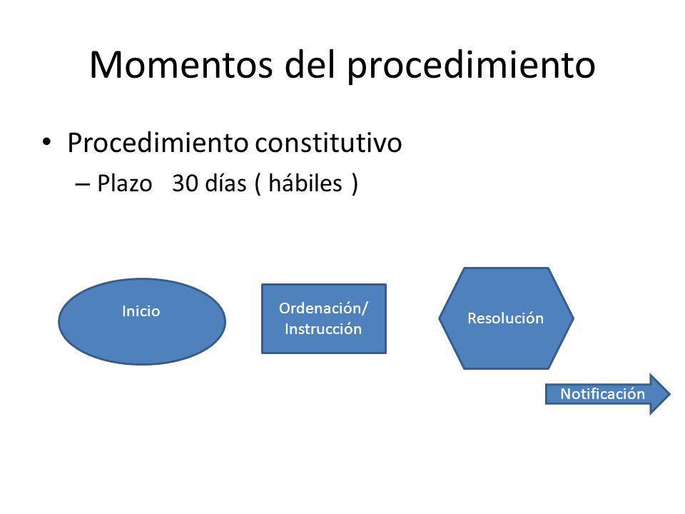 Momentos Control o Revisión – Control de Oficio: Nulidad, Revocación, Rectificación – Revisión: procedimiento recursal a instancia de parte.