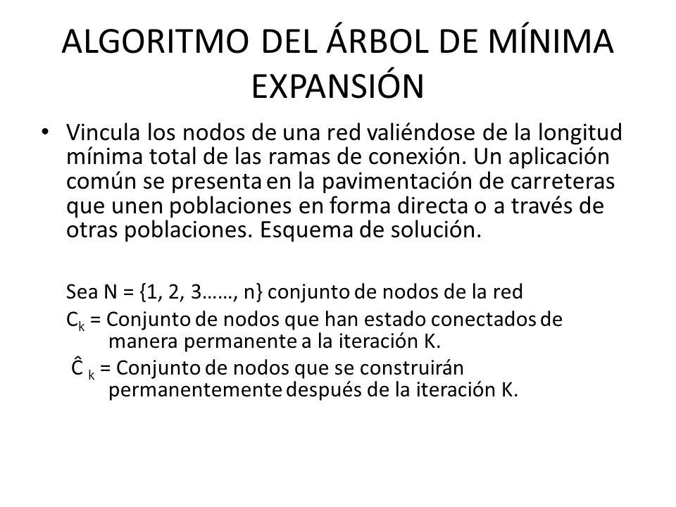 ALGORITMO DEL ÁRBOL DE MÍNIMA EXPANSIÓN Vincula los nodos de una red valiéndose de la longitud mínima total de las ramas de conexión.