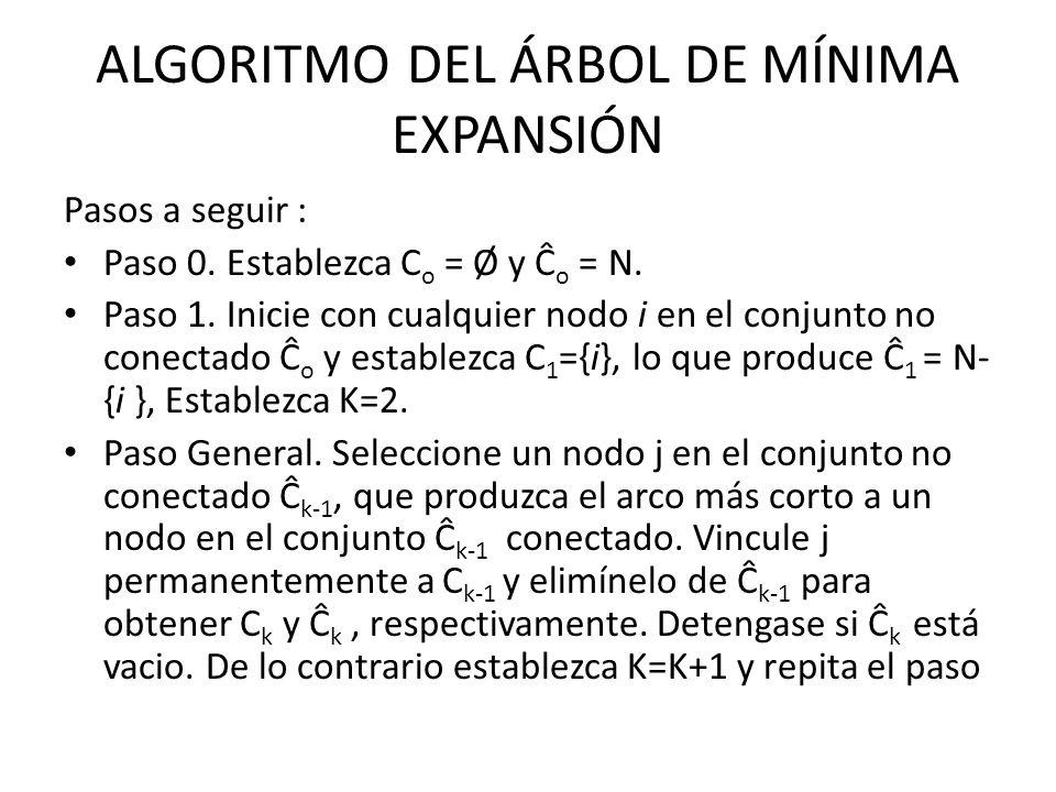 ALGORITMO DEL ÁRBOL DE MÍNIMA EXPANSIÓN Pasos a seguir : Paso 0.