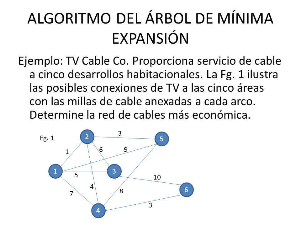 ALGORITMO DEL ÁRBOL DE MÍNIMA EXPANSIÓN Ejemplo: TV Cable Co.