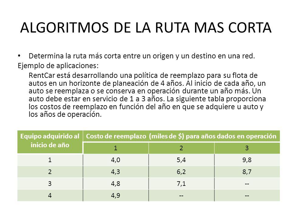 ALGORITMOS DE LA RUTA MAS CORTA Determina la ruta más corta entre un origen y un destino en una red.