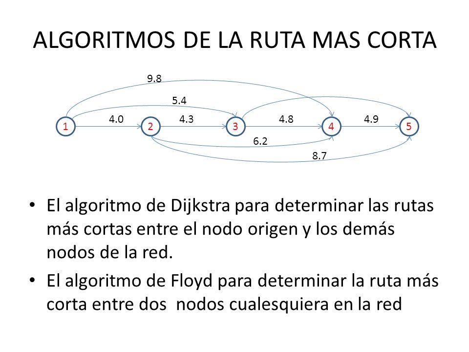 El algoritmo de Dijkstra para determinar las rutas más cortas entre el nodo origen y los demás nodos de la red.