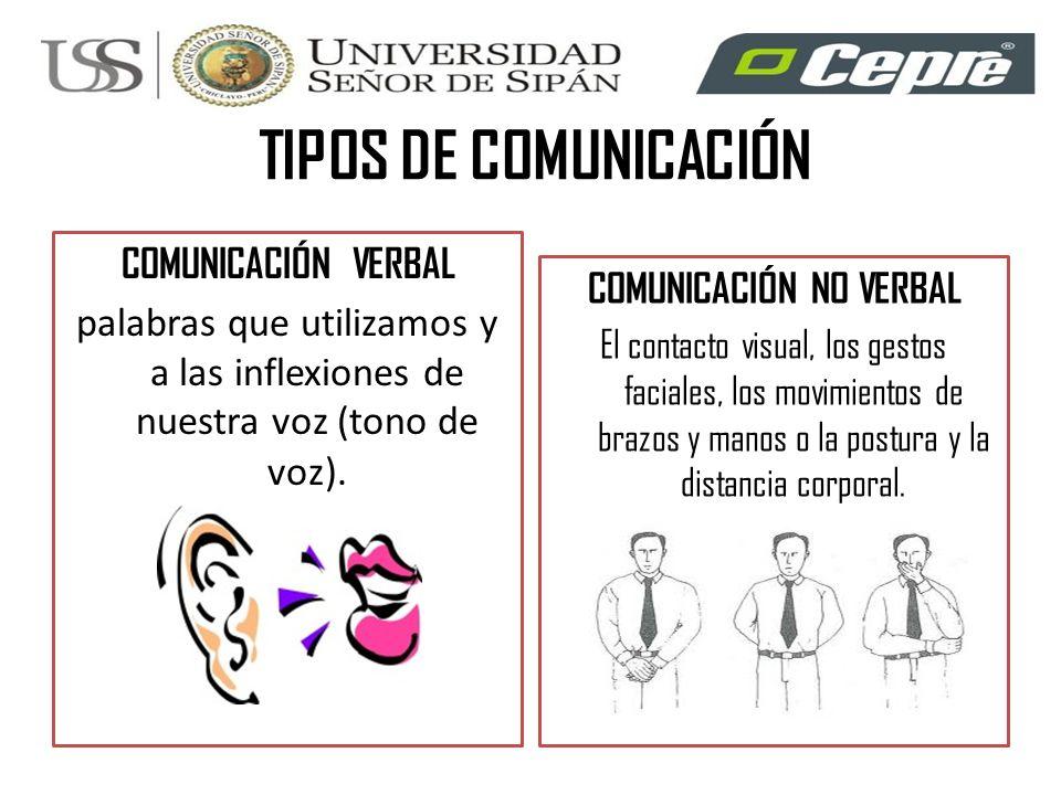 TIPOS DE COMUNICACIÓN COMUNICACIÓN VERBAL palabras que utilizamos y a las inflexiones de nuestra voz (tono de voz). COMUNICACIÓN NO VERBAL El contacto
