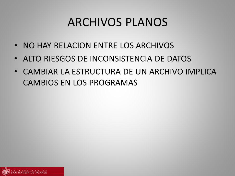ARCHIVOS PLANOS NO HAY RELACION ENTRE LOS ARCHIVOS ALTO RIESGOS DE INCONSISTENCIA DE DATOS CAMBIAR LA ESTRUCTURA DE UN ARCHIVO IMPLICA CAMBIOS EN LOS PROGRAMAS