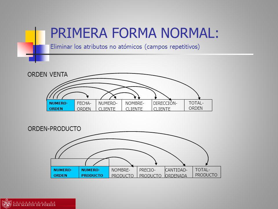 PRIMERA FORMA NORMAL: Eliminar los atributos no atómicos (campos repetitivos) ORDEN VENTA FECHA- ORDEN NUMERO- CLIENTE NOMBRE- CLIENTE DIRECCIÓN- CLIENTE TOTAL- ORDEN NUMERO- ORDEN NOMBRE- PRODUCTO PRECIO- PRODUCTO CANTIDAD- ORDENADA TOTAL- PRODUCTO NUMERO- ORDEN NUMERO- PRODUCTO ORDEN-PRODUCTO