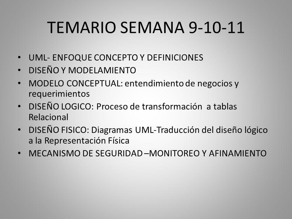TEMARIO SEMANA 9-10-11 UML- ENFOQUE CONCEPTO Y DEFINICIONES DISEÑO Y MODELAMIENTO MODELO CONCEPTUAL: entendimiento de negocios y requerimientos DISEÑO LOGICO: Proceso de transformación a tablas Relacional DISEÑO FISICO: Diagramas UML-Traducción del diseño lógico a la Representación Física MECANISMO DE SEGURIDAD –MONITOREO Y AFINAMIENTO