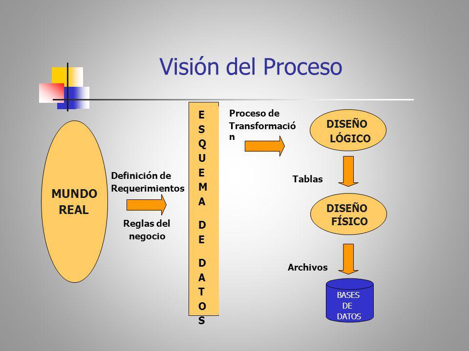 Visión del Proceso Proceso de Transformació n ESQUEMADEDATOSESQUEMADEDATOS DISEÑO LÓGICO Definición de Requerimientos Tablas MUNDO REAL DISEÑO FÍSICO Reglas del negocio Archivos BASES DE DATOS