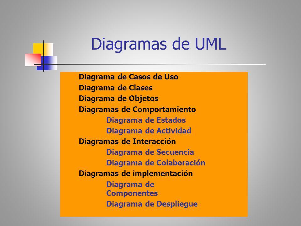 Diagrama de Casos de Uso Diagrama de Clases Diagrama de Objetos Diagramas de Comportamiento Diagrama de Estados Diagrama de Actividad Diagramas de Interacción Diagrama de Secuencia Diagrama de Colaboración Diagramas de implementación Diagrama de Componentes Diagrama de Despliegue Diagramas de UML