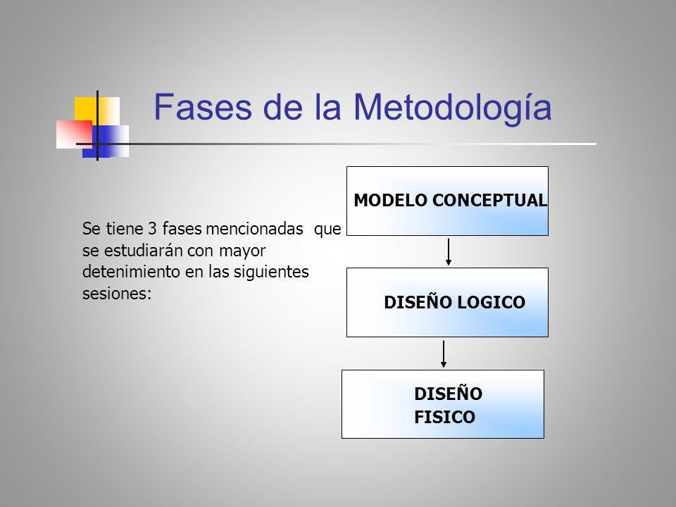 Fases de la Metodología MODELO CONCEPTUAL DISEÑO LOGICO DISEÑO FISICO Se tiene 3 fases mencionadas que se estudiarán con mayor detenimiento en las siguientes sesiones: