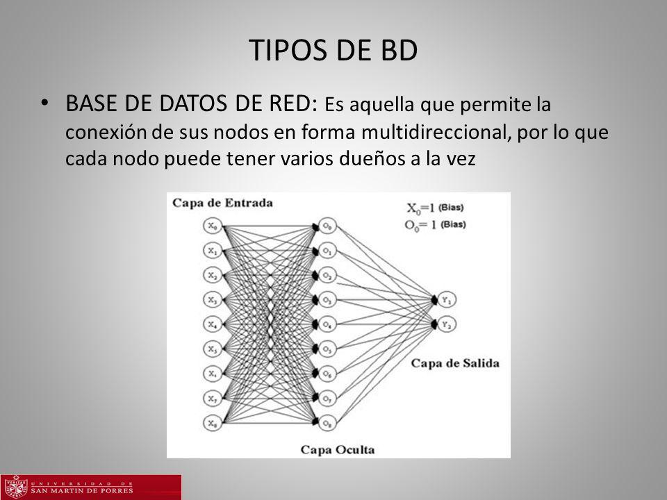 TIPOS DE BD BASE DE DATOS DE RED: Es aquella que permite la conexión de sus nodos en forma multidireccional, por lo que cada nodo puede tener varios dueños a la vez