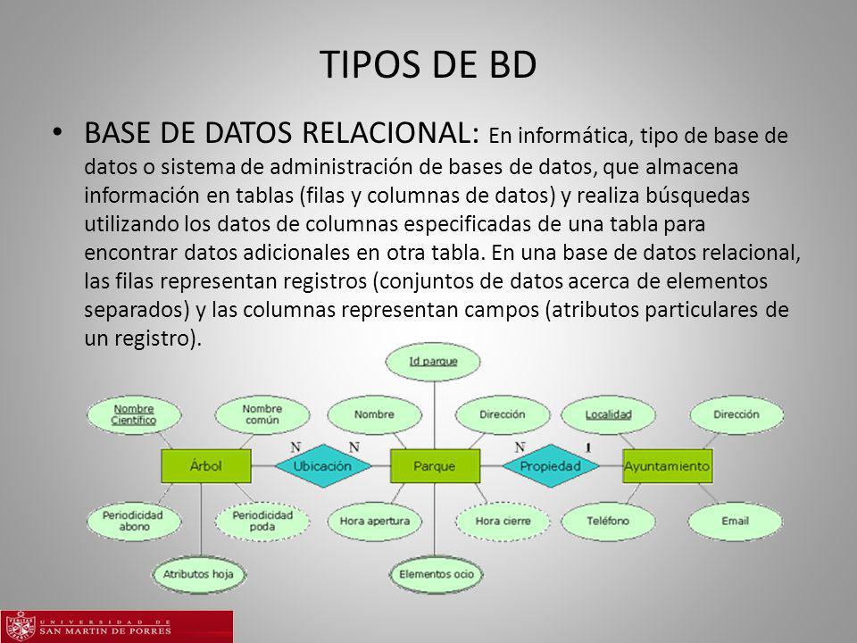 TIPOS DE BD BASE DE DATOS RELACIONAL: En informática, tipo de base de datos o sistema de administración de bases de datos, que almacena información en tablas (filas y columnas de datos) y realiza búsquedas utilizando los datos de columnas especificadas de una tabla para encontrar datos adicionales en otra tabla.