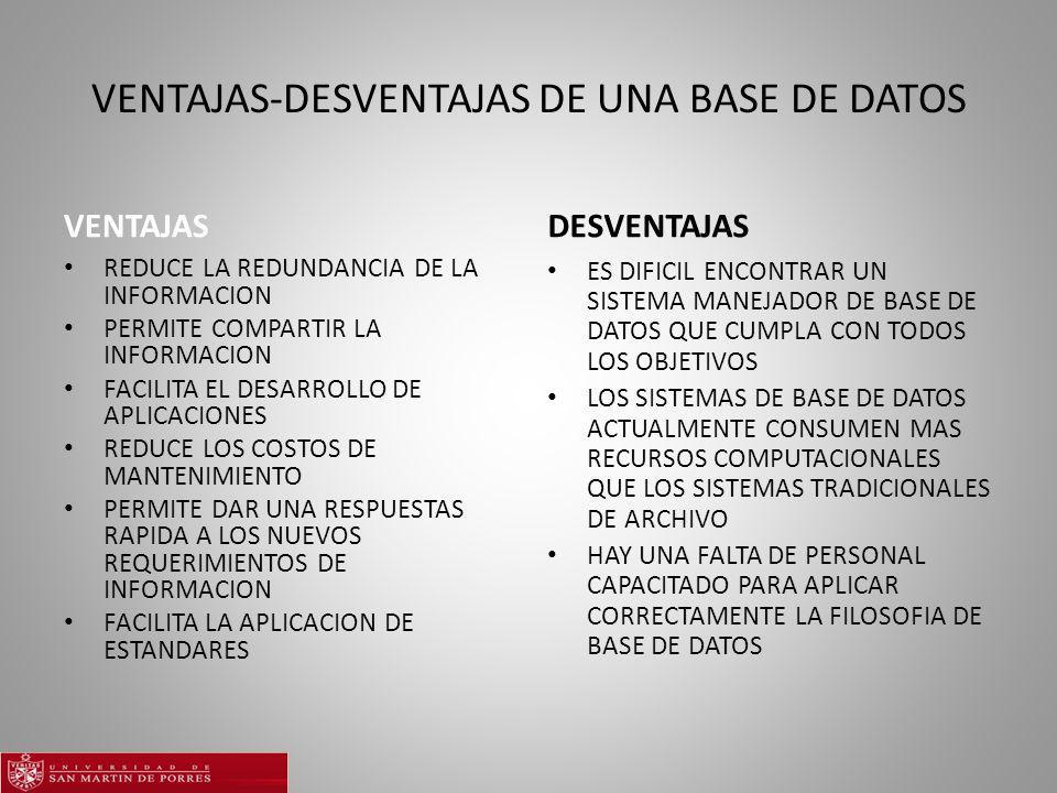 VENTAJAS-DESVENTAJAS DE UNA BASE DE DATOS VENTAJAS REDUCE LA REDUNDANCIA DE LA INFORMACION PERMITE COMPARTIR LA INFORMACION FACILITA EL DESARROLLO DE APLICACIONES REDUCE LOS COSTOS DE MANTENIMIENTO PERMITE DAR UNA RESPUESTAS RAPIDA A LOS NUEVOS REQUERIMIENTOS DE INFORMACION FACILITA LA APLICACION DE ESTANDARES DESVENTAJAS ES DIFICIL ENCONTRAR UN SISTEMA MANEJADOR DE BASE DE DATOS QUE CUMPLA CON TODOS LOS OBJETIVOS LOS SISTEMAS DE BASE DE DATOS ACTUALMENTE CONSUMEN MAS RECURSOS COMPUTACIONALES QUE LOS SISTEMAS TRADICIONALES DE ARCHIVO HAY UNA FALTA DE PERSONAL CAPACITADO PARA APLICAR CORRECTAMENTE LA FILOSOFIA DE BASE DE DATOS